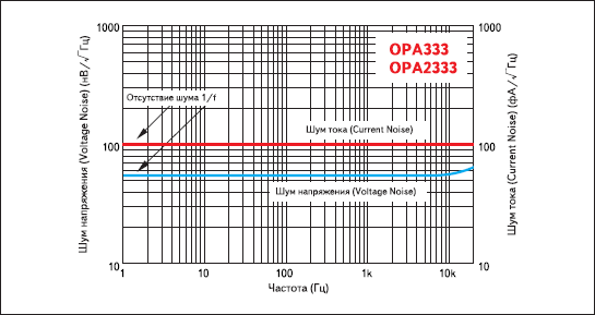 Спектральные плотности шумов напряжения и тока OPA333 и OPA2333
