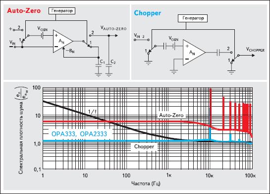 Сравнение спектральных плотностей шума усилителей OPA333 (Chopper) и ОУ, выполненных по схеме Auto-Zero