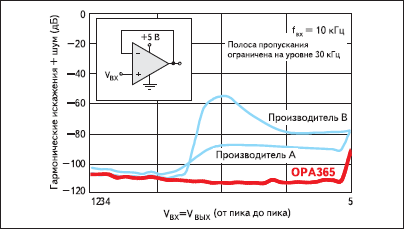 Гармонические искажения и шумы OPA365 (OPA2365) и усилителей этого класса других производителей