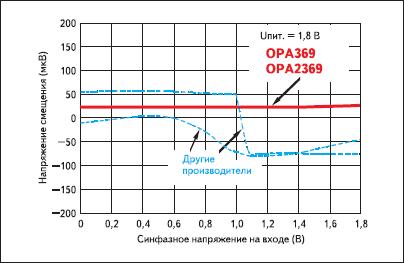 Зависимости напряжений смещения OPA369 (OPA2369) и ОУ этого класса других производителей