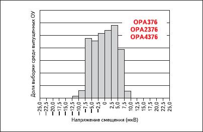 Распределение напряжения смещения OPA376, OPA2376 и OPA4376 в выборке этих операционных усилителей
