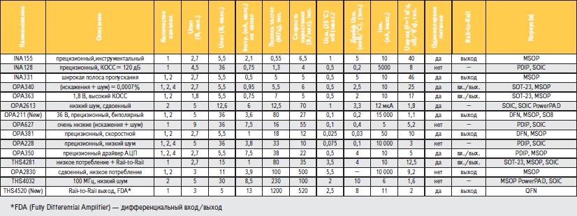 Таблица 1. Операционные усилители TI для SAR-АЦП