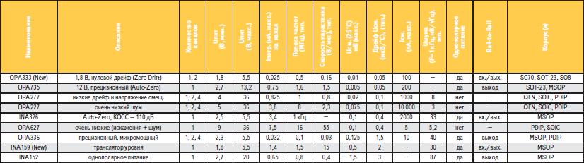 Операционные усилители TI для дельта-сигма АЦП (с высоким разрешением)