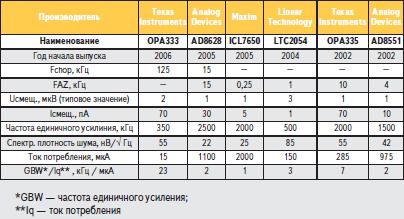 Сравнение основных параметров OPA333 с аналогичными ОУ других производителей