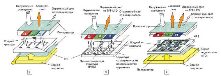 Рис. 1. Технологии изготовления ЖК-панелей: а) просветного типа; б) с высоким коэффициентом отражения; в) ASV-технология