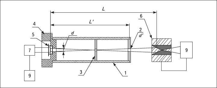 Рис. 1. Экспериментальная установка: 1 - тубус; 2 - входная диафрагма диаметр3 мм; 3 - промежуточная диафрагма; 4 - теплоизоляционный кожух; 5 - кварцевый пьезоэлектрический чувствительный элемент; 6 - излучатель; 7 - электронный генератор синусоидального напряжения; 8 - электронно-счетный частотомер; 9 - терморегулятор