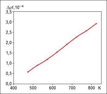 Рис. 2. Экспериментальная характеристика зависимости изменения относительной частотыкварцевого ПИ от температуры излучателя