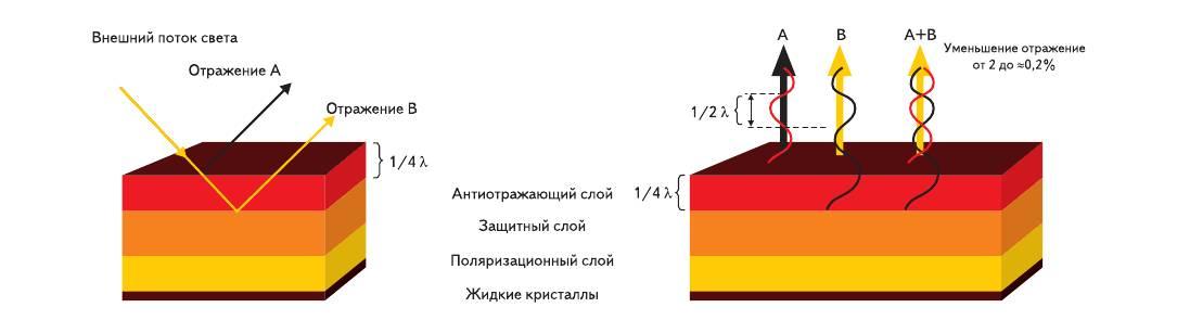 Рис. 3. Принцип действия антибликового покрытия 1/4 lambda