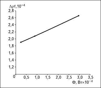 Рис. 3. Экспериментальная характеристика зависимостиизменения относительной частоты кварцевого ПИот мощности падающего лучистого потока