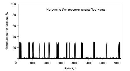 Пример использования ресурса для линий