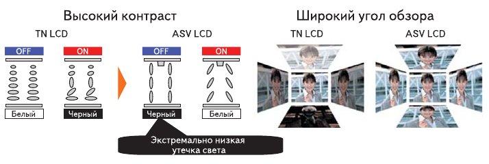 Рис. 4. ASV LCD-технология