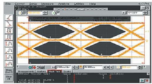 Глазковая диаграмма сигнала для 100Base-Tx IEEE802.3