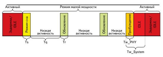 Пример энергосберегающей работы в Ethernet по IEEE 802.3az