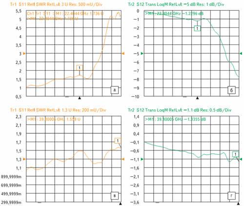 Параметры Sn (а, в) и S12 (б, г) кабельных сборок: а, б) с угловыми соединителями; в, г) с прямыми соединителями.