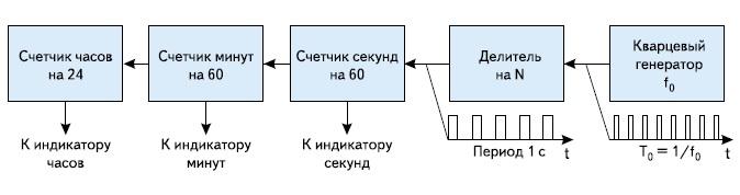 Схема кварцевых часов