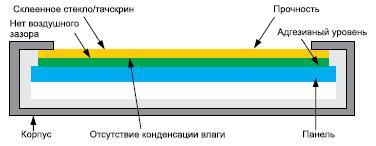 Монитор, выполненный потехнологии Optical bonding