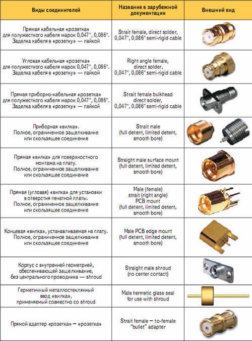 Основные виды соединителей SMP