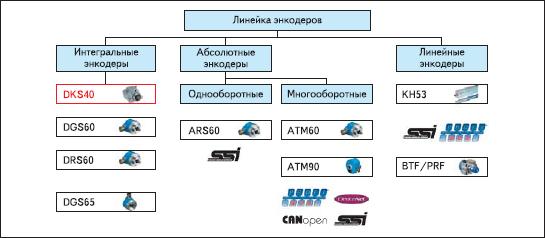 Ассортимент энкодеров от SICK-STEGMANN