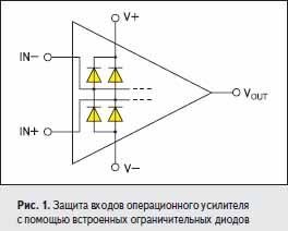 Защита входов операционного усилителя с помощью встроенных ограничительных диодов