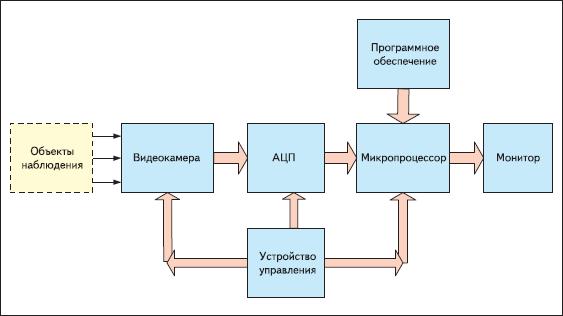 Структурная схема телевизионной системы контроля дорожного движения
