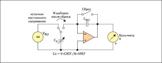 Один из методов измерения емкости