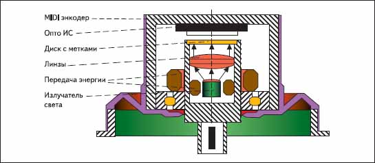 Иллюстрация принципа работы минидискового энкодера DKS40