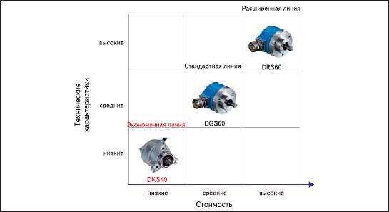 Позиционирование серии DKS40 на фоне серий инкрементальных энкодеров со стандартными (DGS60) и высокими (DRS60) техническими характеристиками