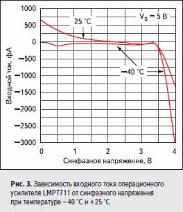 Зависимость входного тока операционного усилителя LMP7711 от синфазного напряжения при температуре –40 °C и +25 °C