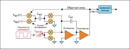 Сигма-дельта АЦП в качестве прямого измерителя емкости