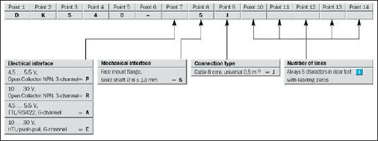 Формирование кода для заказа энкодера от SICK-STEGMANN