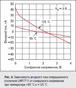 Зависимость входного тока операционного усилителя LMP7711 от синфазного напряжения при температуре +85 °C и +125 °C