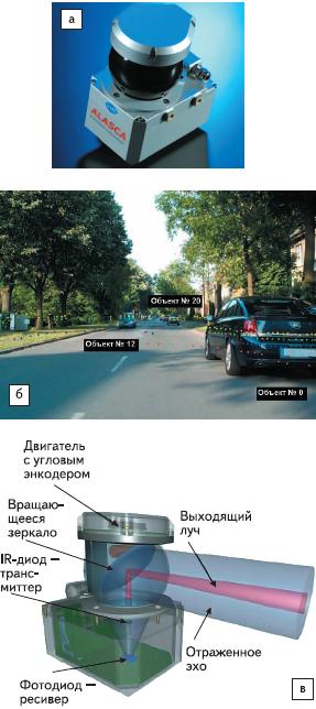 Рис. 4. Автомобильный лазерный сканер Alasca систем ACC Hella
