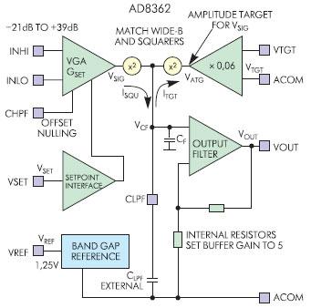 Функциональная схема AD8362