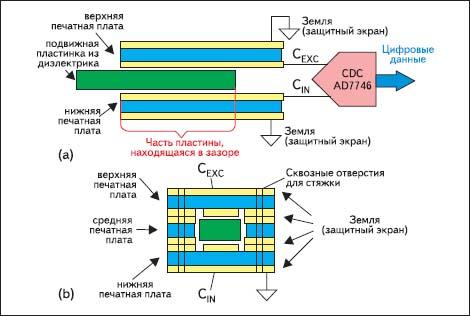Конструкция датчика длины или перемещения