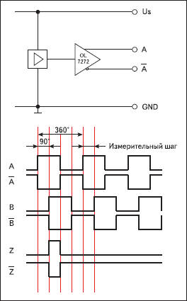 Интерфейсы TTL RS422 или HTL push pull