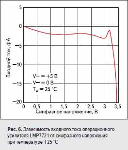 Зависимость входного тока операционного усилителя LMP7721 от синфазного напряжения при температуре +25 °C