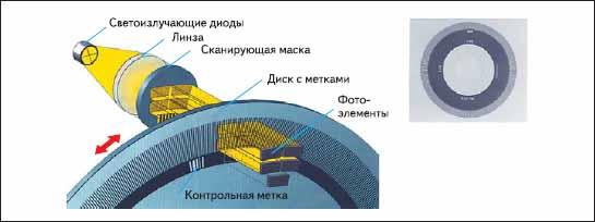 Конструкция стандартного оптического энкодера