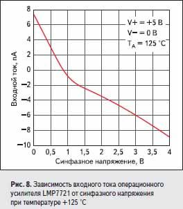 Зависимость входного тока операционного усилителя LMP7721 от синфазного напряжения при температуре +125 °C