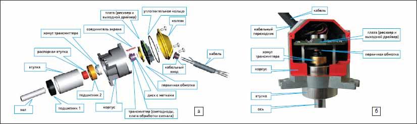 Конструкция энкодера DKS40: а) в разобранном виде; б) в сборе