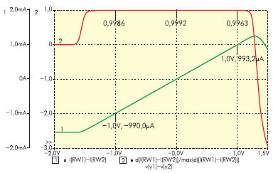 Зависимость выходного дифференциального тока