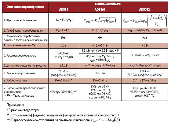 Основные характеристики микросхем на аналоговых умножителях