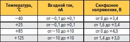 Типовые характеристики операционного усилителя LMP7711