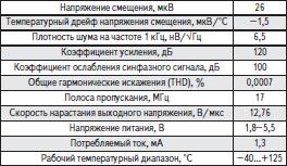 Параметры усилителя LMP7721