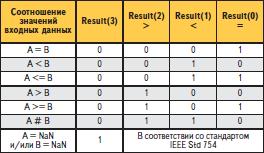 Состояния выходных сигналов компаратора floating_point_compare_cc при различных соотношениях значений входных данных