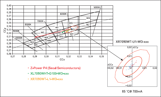 Изменение координат цветности при деградации люминофора