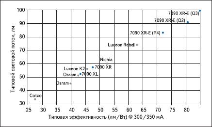 Эффективность светодиодных ламп различных производителей