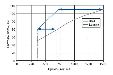 Зависимость светового потока от прямого тока светодиодов Cree XR-E7090 и Luxeon K2