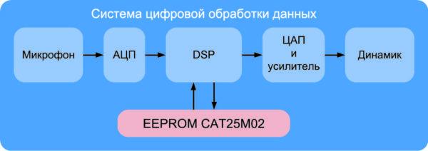 Пример работы CAT25M02 в составе системы обработки звука