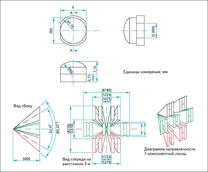 Рис. 2. Габаритный чертеж и схема распределения света в специальной линзе