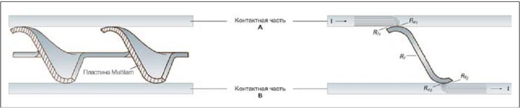 Пластина Multilam в разрезе